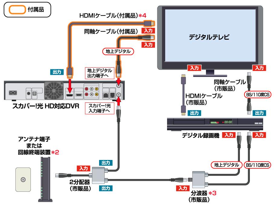 スカパー!HD-スカパーHDをハイビジョン録画で楽しもう-サンプル画像02