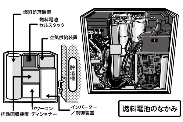 燃料電池の内部構造の解説図。