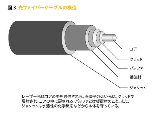 お役立ち情報/光通信の基礎知識「光ファイバーってどんなもの?」用の解説図。  光ファイバーの構造イラスト。