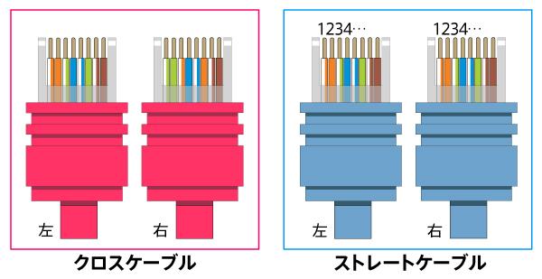 接続と設定方法/Yahoo! BB ADSL/BBフォン/ 各種モデムの接続方法「クロスケーブルとストレートケーブル」。 ケーブル内の配線順を色分けで表現したイラスト。